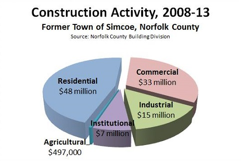 Simcoe Norfolk Construction chart