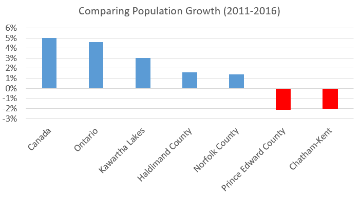 Population Growth comparison