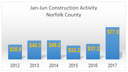 January to June Construction Norfolk County