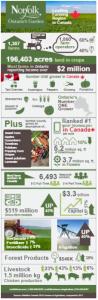 Farm Data Infographic