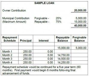 AG incentive sample loan