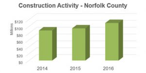 Construction Activity - Norfolk County