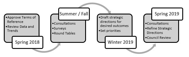 Economic Development Strategy Review Process