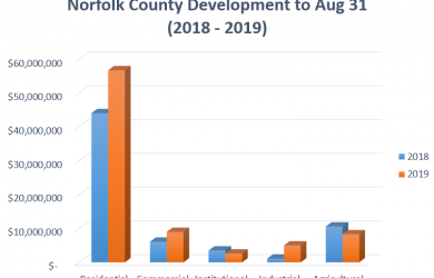 Construction chart to Aug 2019